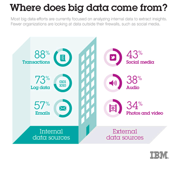 where-does-big-data-come-from-2